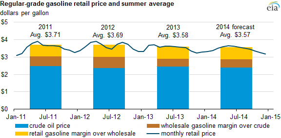 graph of regular-grade gasoline retail price and summer average, as explained in the article text