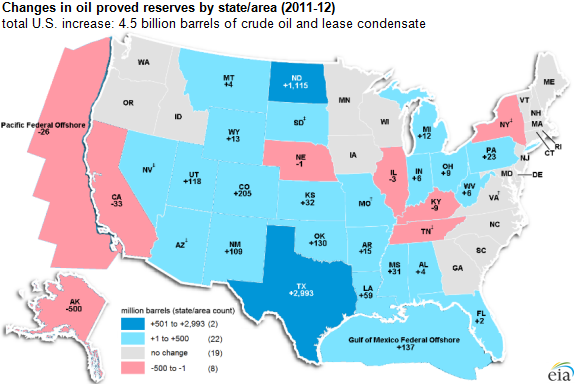 map of changes in oil proved reserves by state/area, as explained in the article text