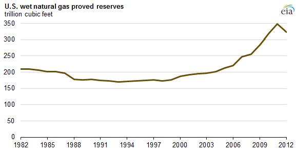 graph of U.S. wet natural gas proved reserves, as explained in the article text