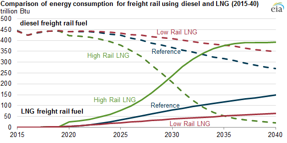 Liquefied Natural Gas Shows Potential As A Freight