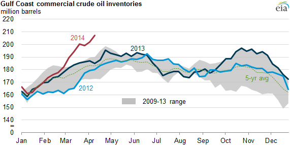 graph of gulf coast commercial crude inventories, as explained in the article text