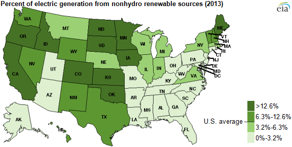 Eleven States Generated Electricity From Nonhydro Renewables At - Us energy map