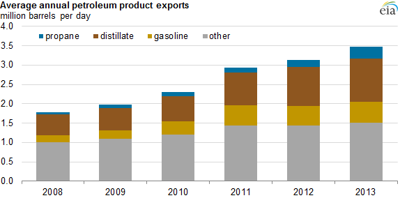 graph of average annual petroleum product exports, as explained in the article text