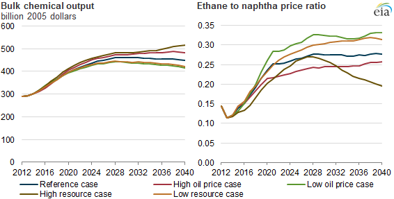 graph of bulk chemical output and ethane to naptha price ratio, as explained in the article text