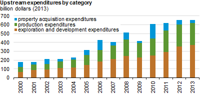 EIA: Upstream Expenditures