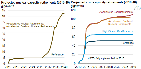 graph of projected nuclear and coal capacity retirements, as explained in the article text