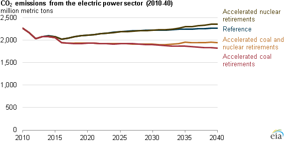 graph of CO2 emissions from the electric power sector, as explained in the article text