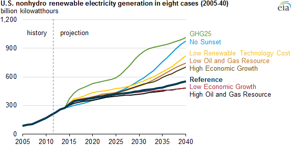 Renewable Electricity Generation Projections Sensitive To