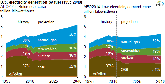 graph of electricity generation by fuel 1995-2040, as explained in the article text