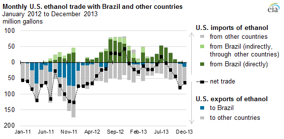 U.S. ethanol imports from Brazil down in 2013