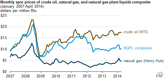 graph of natural gas liquids prices are now roughly halfway between natural gas and crude oil prices, as explained in the article text