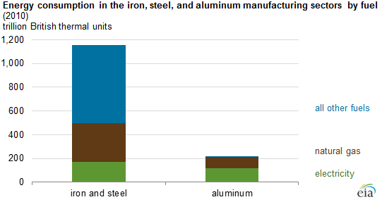 graph of energy consumption in the iron, steel, and aluminum manufacturing sectors by fuel, as explained in the article text