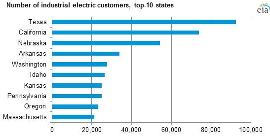 Many Industrial Electricity Customers Are Farmers Today