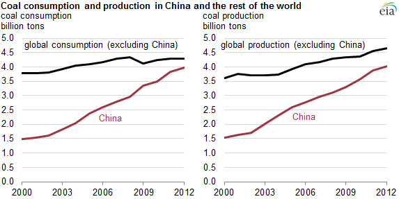 China Produces And Consumes Almost As Much Coal As The