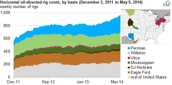 Permian Basin Drives Firstquarter Growth In Oildirected - Us rig count map