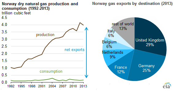 graph of Norway dry natural gas production and consumption, as explained in the article text