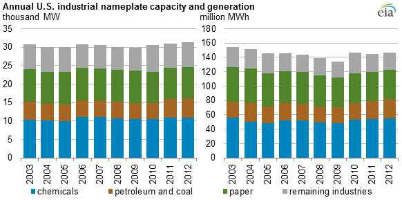 graph of annual U.S. industrial nameplate capacity and generation, as explained in the article text