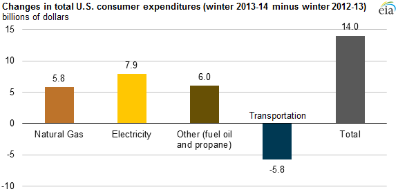 graph of changes in total U.S. consumer expenditures, as explained in the article text
