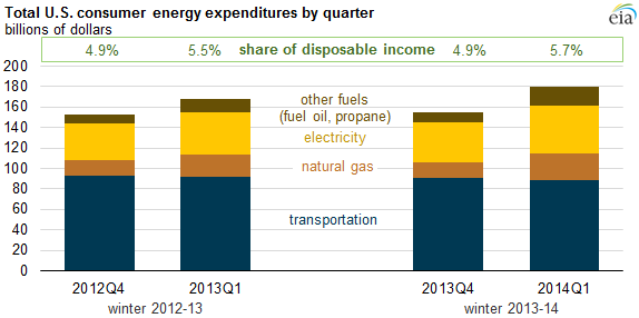 graph of total U.S. consumer energy expenditures by quarter, as explained in the article text