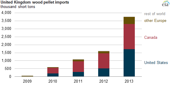graph of United Kingdom wood pellet imports by source, as explained in the article text