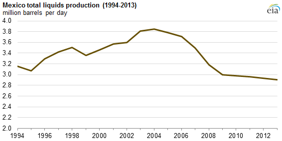 graph of Mexico total liquids production, as explained in the article text