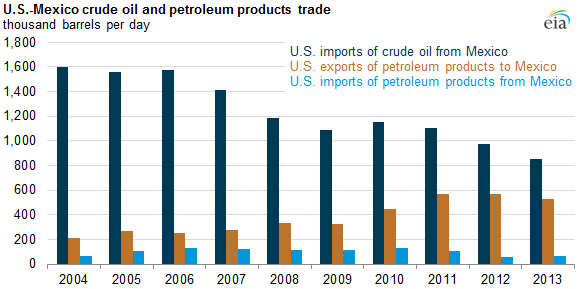 graph of U.S.-Mexico crude oil and petroleum products trade, as explained in the article text