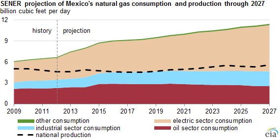 Gas Consumption Graph Graph of Mexican Natural Gas