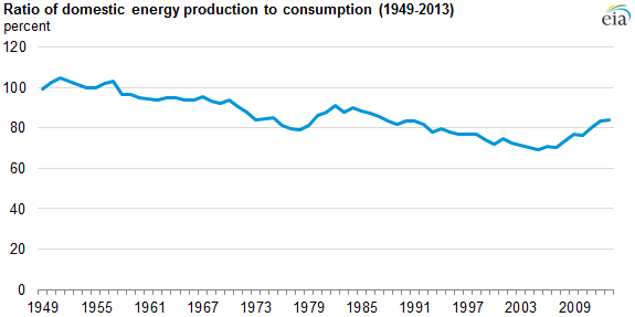 graph of ratio of domestic production to consumption, as explained in the article text