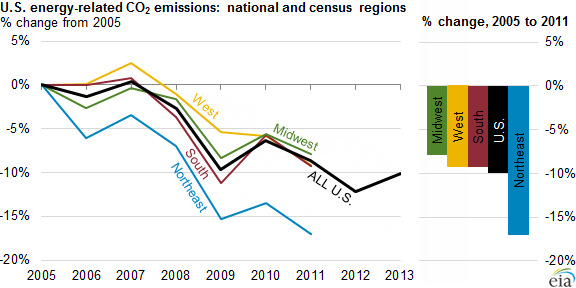 graph of U.S. energy-related CO2 emissions, as explained in the article text