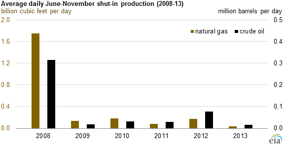 graph of average daily June-November shut-in production, as explained in the article text