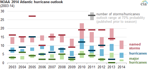 graph of outlook range and number of named storms and hurricanes, as explained in the article text