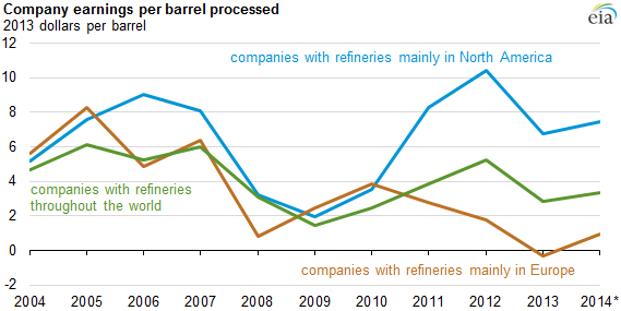 graph of company earnings per barrell processed, as explained in the article text