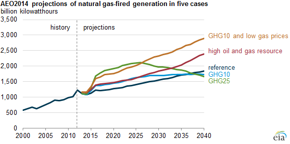graph of AEO2014 projections of natural gas-fired generation in five cases, as explained in the article text
