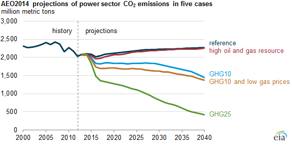 graph of AEO2014 projections of energy-related CO2 emissions in five cases, as explained in the article text