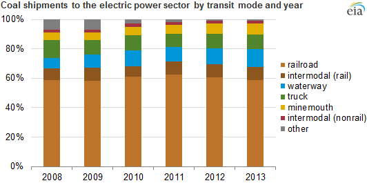 graph of coal shipments to the electric power sector by transit mode and year, as explained in the article text