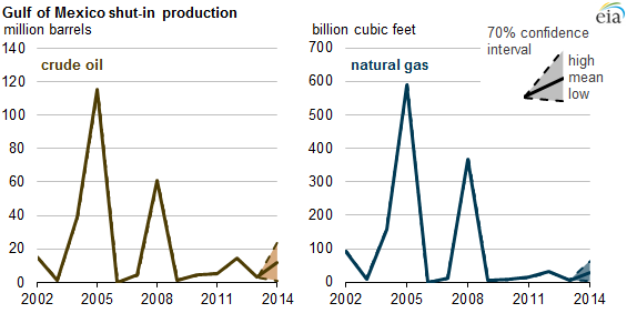 Graph of shut-in crude oil and natural gas production, as explained in the article text