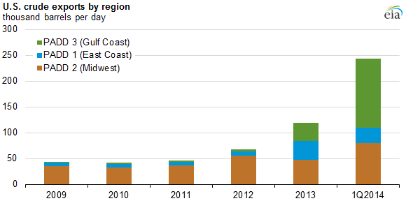 Graph of U.S. crude exports by region, as explained in the article text