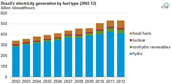 Graph of Brazil's electricity generation by fuel type, as explained in the article text