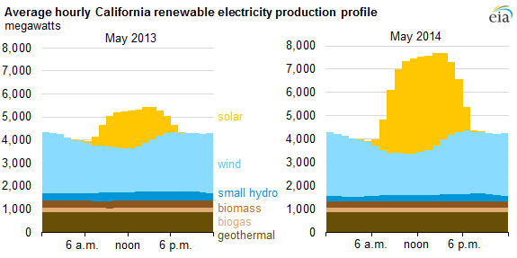 Graph of average hourly California renewable electricity production profile, as explained in the article text