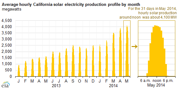 graph of average hourly California solar electricity production profile by month, as described in the article text