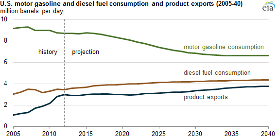 Graph of U.S. gasoline and diesel fuel consumption and product exports, as explained in the article text