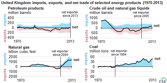 graph of United Kingdom imports, exports, and net trade of selected energy products, as explained in the article text