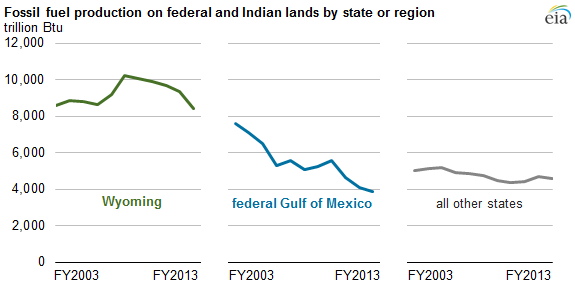 Graph of fossil fuel production on federal and Indian lands by state or region, as explained in the article text