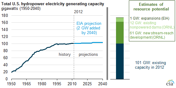 graph of conventional hydropower capacity, as explained in the article text
