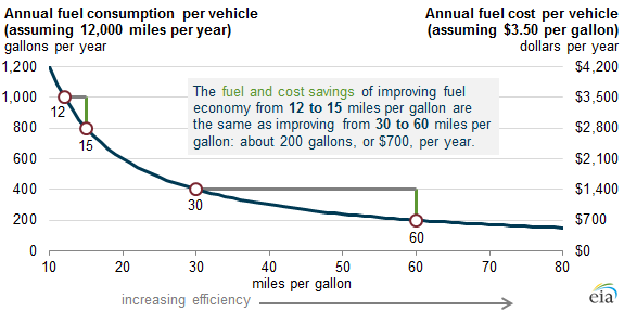 Graph Of Annual Fuel Savings And Cost By Miles Per Gallon As Explained