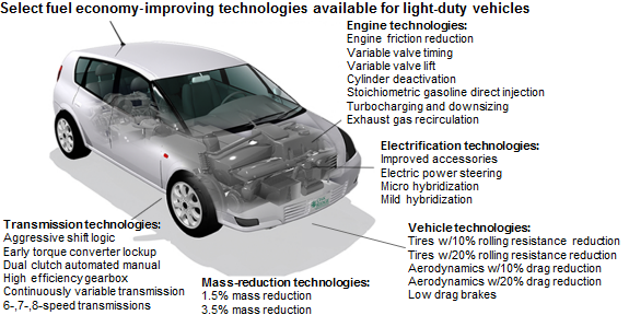 fuel efficiency technology essay Cars have different fuel saving technologies with unique pros and cons, as shown in this fuel economy comparison of hybrid, diesel, and gas solutions.