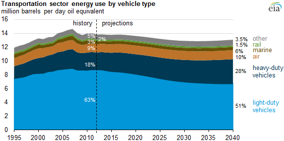 light-duty vehicles u2019 share of transportation energy use is projected to fall