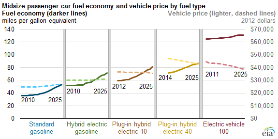 Graph Of Midsize Penger Vehicle Cost And Miles Per Gallon By Fuel Type As Explained