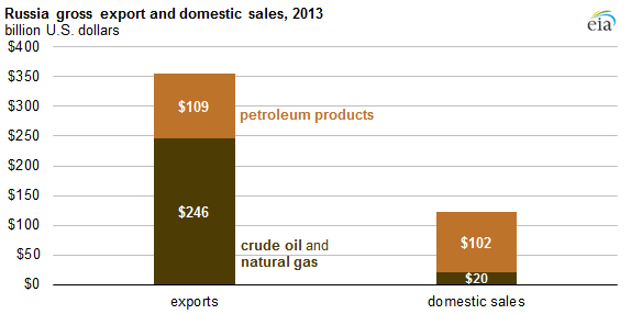 graph of Russia gross export and domestic sales, as explained in the article text