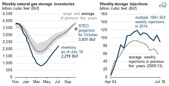graph of weekly natural gas inventories and weekly natural gas injections, as explained in the article text